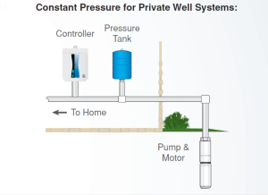 Monticello Pump Services sells and services Franklin Electric Constant Pressure Systems Diagram